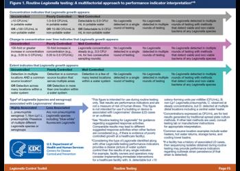 CDC Releases New Document for Controlling Legionella Bacteria