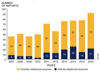Healthcare-Acquired Legionellosis Cases Have Trended Upward Over the Past 10 Years