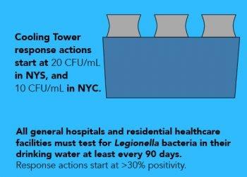New York State Legionella Regulations